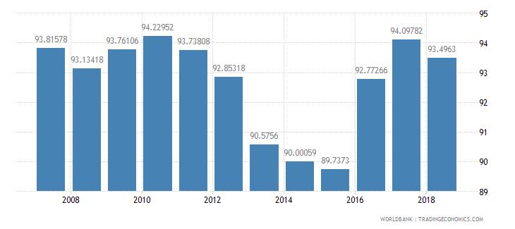 indonesia school enrollment primary percent net wb data