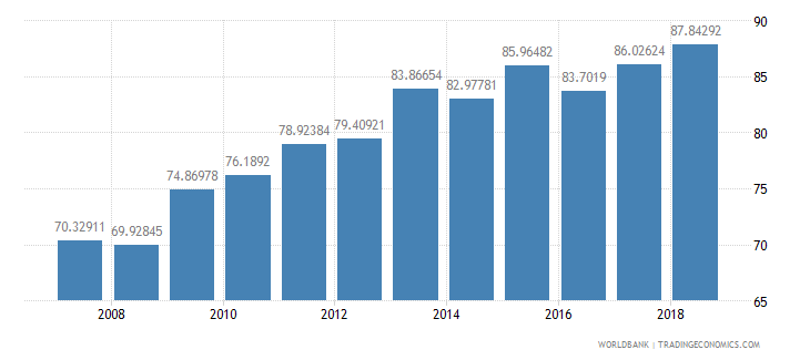 indonesia school enrollment secondary male percent gross wb data