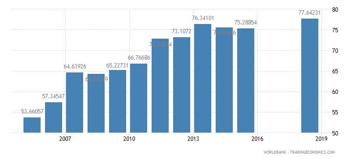 indonesia school enrollment secondary male percent net wb data