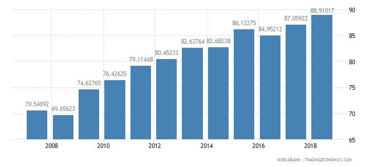indonesia school enrollment secondary percent gross wb data