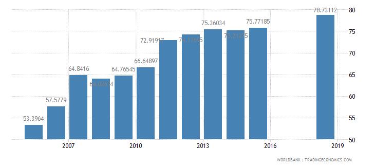indonesia school enrollment secondary percent net wb data