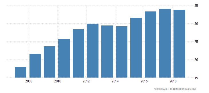 indonesia school enrollment tertiary male percent gross wb data