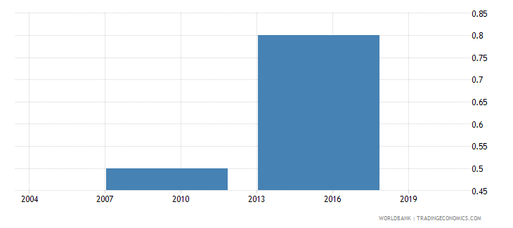 indonesia security costs percent of annual sales wb data