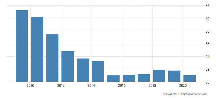 indonesia self employed total percent of total employed wb data