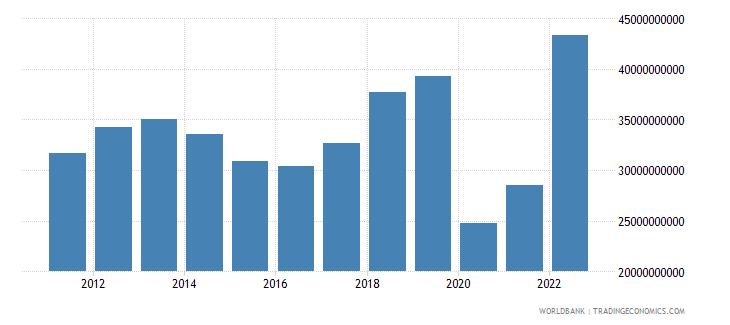 indonesia service imports bop us dollar wb data