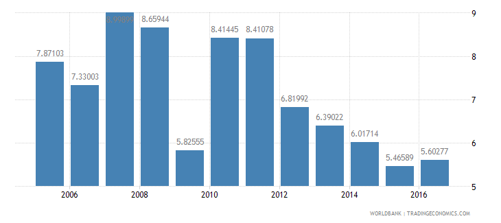 indonesia services etc  value added annual percent growth wb data
