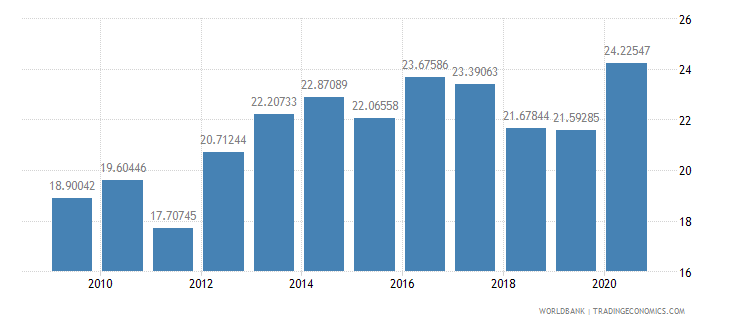 indonesia short term debt percent of exports of goods services and income wb data