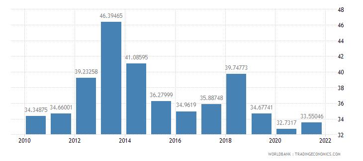 indonesia short term debt percent of total reserves wb data