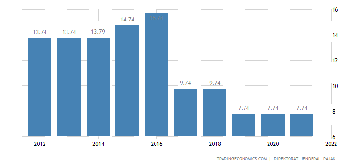 Indonesia Social Security Rate