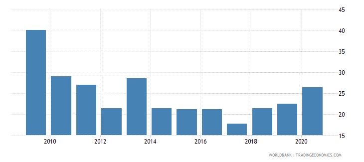 indonesia stock market turnover ratio percent wb data