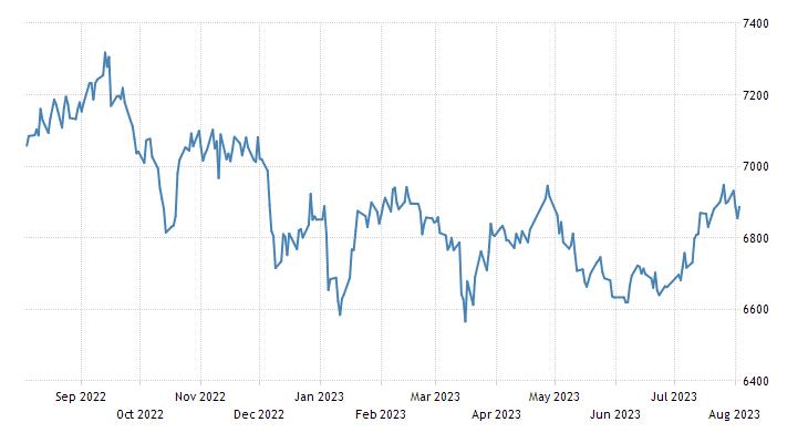 Indonesia Stock Market (JCI)