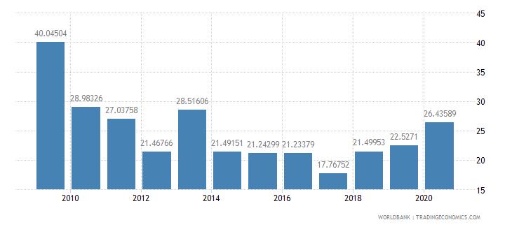 indonesia stocks traded turnover ratio percent wb data