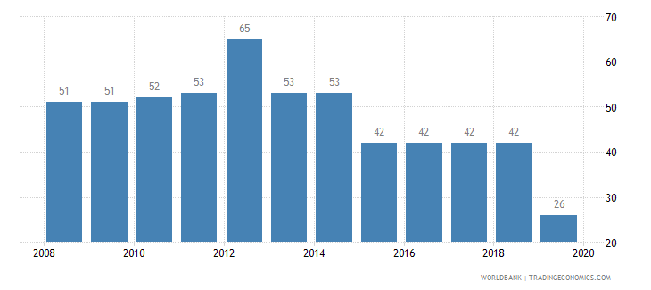 indonesia tax payments number wb data
