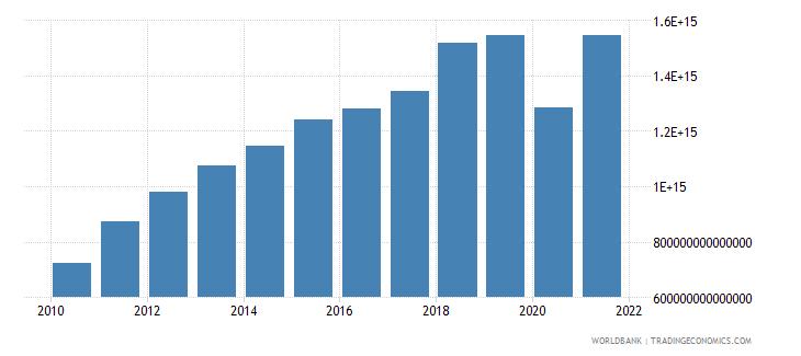 indonesia tax revenue current lcu wb data