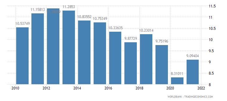 indonesia tax revenue percent of gdp wb data
