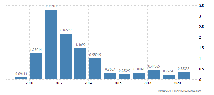 indonesia taxes on exports percent of tax revenue wb data