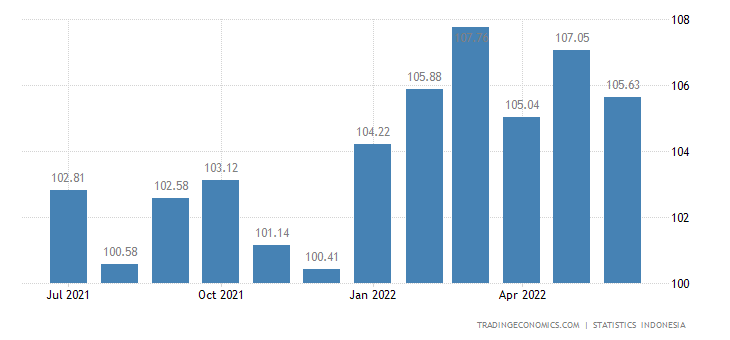 Indonesia Terms of Trade