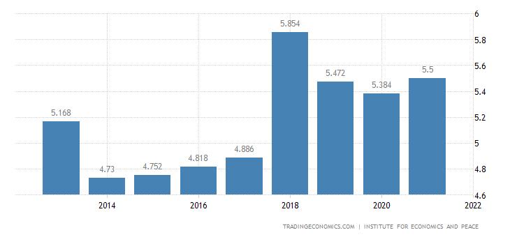 Indonesia Terrorism Index