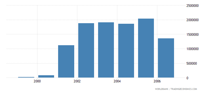 indonesia total businesses registered number wb data