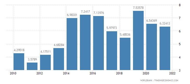 indonesia total debt service percent of gni wb data