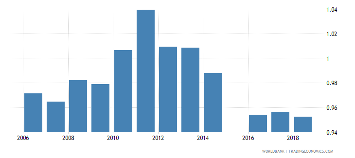 indonesia total net enrolment rate primary gender parity index gpi wb data