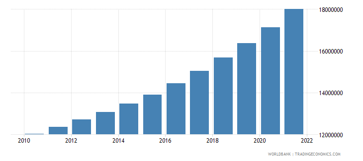 indonesia total population for age 65 and above only 2005 and 2010 in number of people wb data