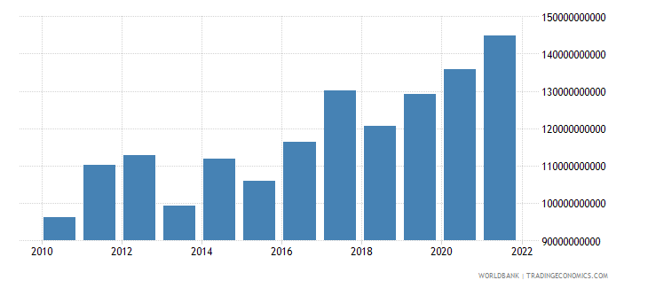 indonesia total reserves includes gold us dollar wb data