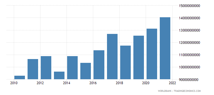 indonesia total reserves minus gold us dollar wb data