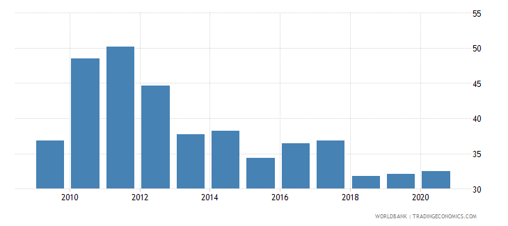 indonesia total reserves percent of total external debt wb data