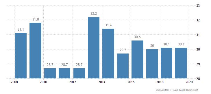 indonesia total tax rate percent of profit wb data