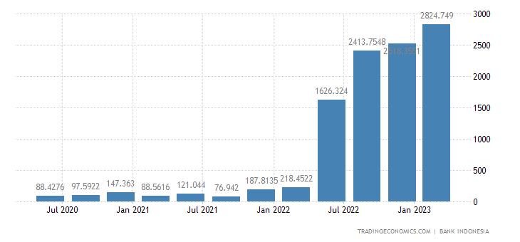 Indonesia Tourism Revenues