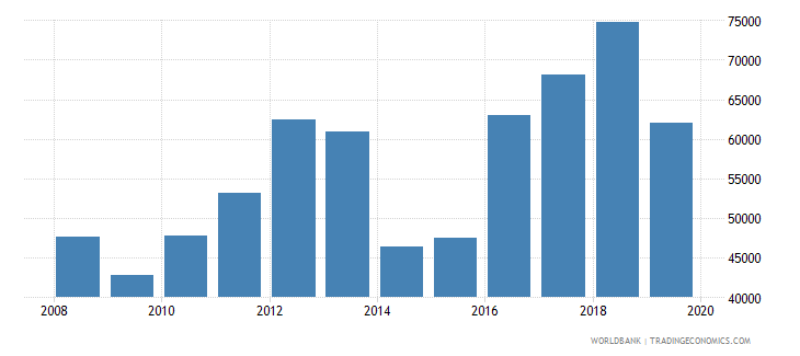 indonesia trademark applications total wb data