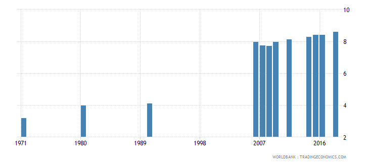 indonesia uis mean years of schooling of the population age 25 male wb data