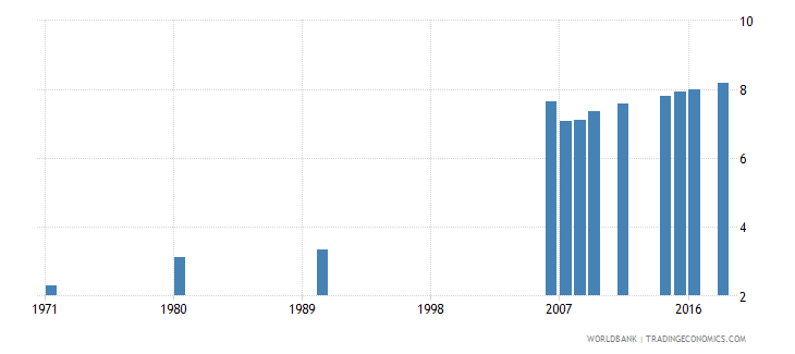 indonesia uis mean years of schooling of the population age 25 total wb data