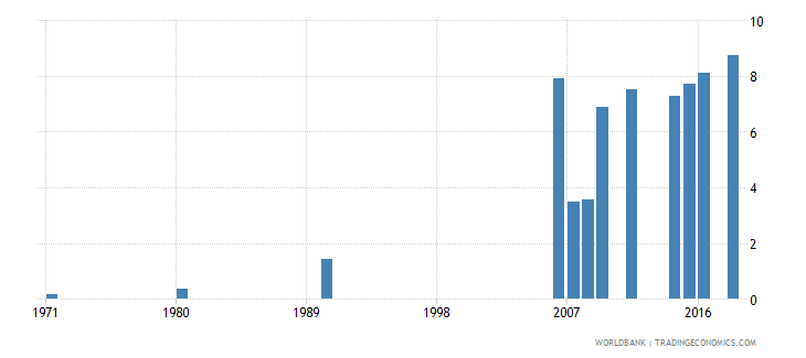 indonesia uis percentage of population age 25 with a completed bachelors or equivalent degree isced 6 female wb data