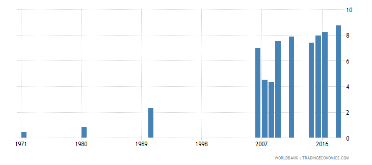 indonesia uis percentage of population age 25 with a completed bachelors or equivalent degree isced 6 total wb data