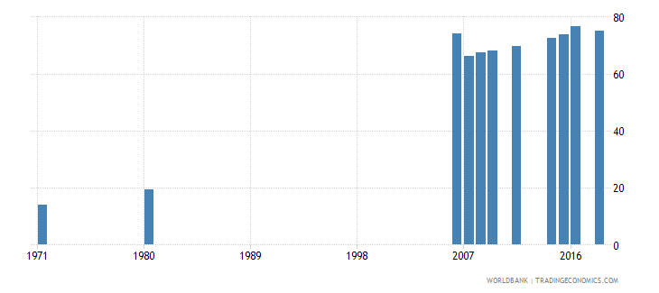 indonesia uis percentage of population age 25 with at least completed primary education isced 1 or higher female wb data