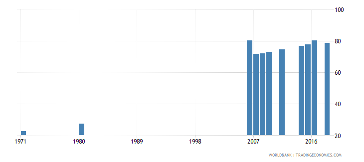 indonesia uis percentage of population age 25 with at least completed primary education isced 1 or higher total wb data