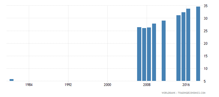 indonesia uis percentage of population age 25 with at least completed upper secondary education isced 3 or higher total wb data