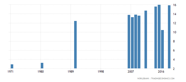 indonesia uis percentage of population age 25 with completed lower secondary education female wb data