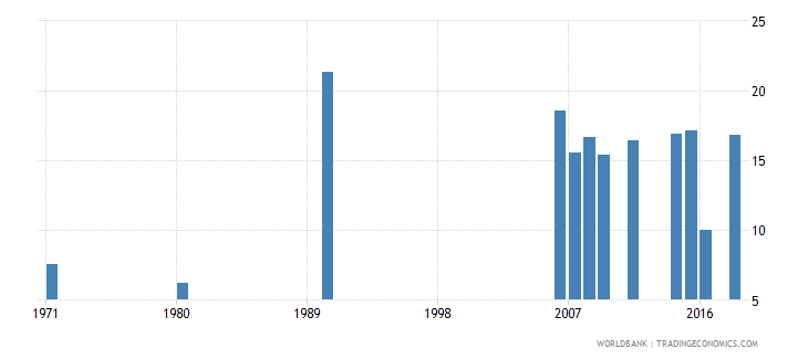 indonesia uis percentage of population age 25 with completed lower secondary education male wb data
