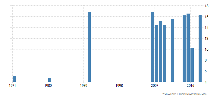 indonesia uis percentage of population age 25 with completed lower secondary education total wb data