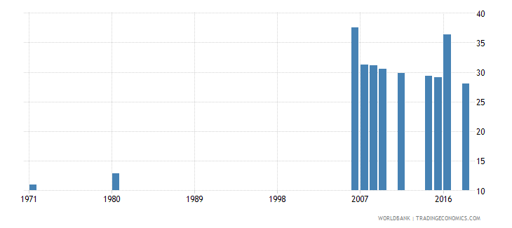 indonesia uis percentage of population age 25 with completed primary education female wb data