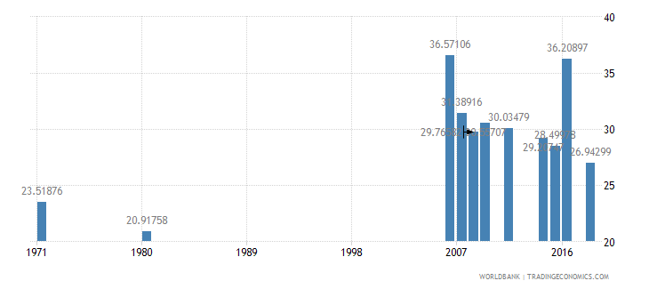 indonesia uis percentage of population age 25 with completed primary education male wb data