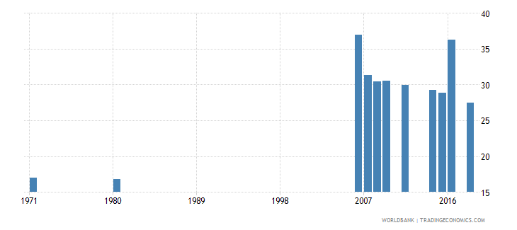 indonesia uis percentage of population age 25 with completed primary education total wb data