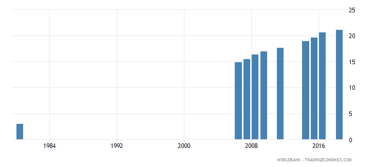 indonesia uis percentage of population age 25 with completed upper secondary education female wb data