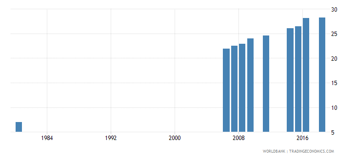 indonesia uis percentage of population age 25 with completed upper secondary education male wb data