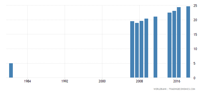 indonesia uis percentage of population age 25 with completed upper secondary education total wb data