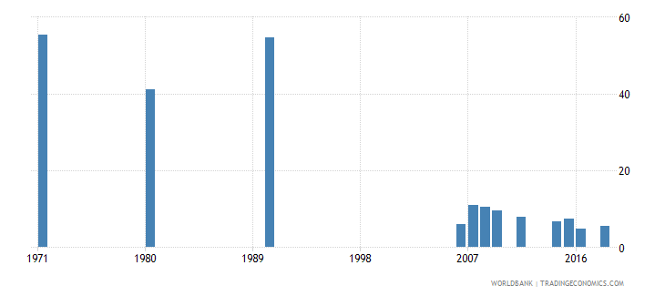 indonesia uis percentage of population age 25 with no schooling total wb data