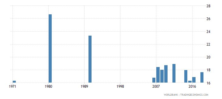 indonesia uis percentage of population age 25 with some primary education female wb data